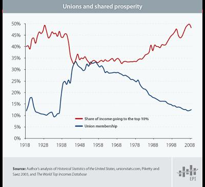 snapshot-unionmembership.0