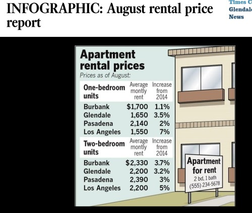 FireShot Capture - INFOGRAPHIC_ August rental price report_ - http___www.latimes.com_socal_glendal