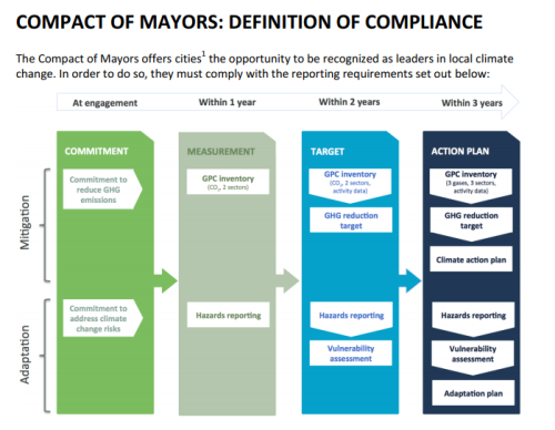 Compact of Mayors_Definition of compliance EN.pdf