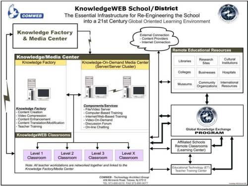 knowledgeweb-school-page